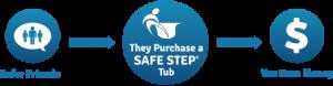 walk-in-tub-referral-process